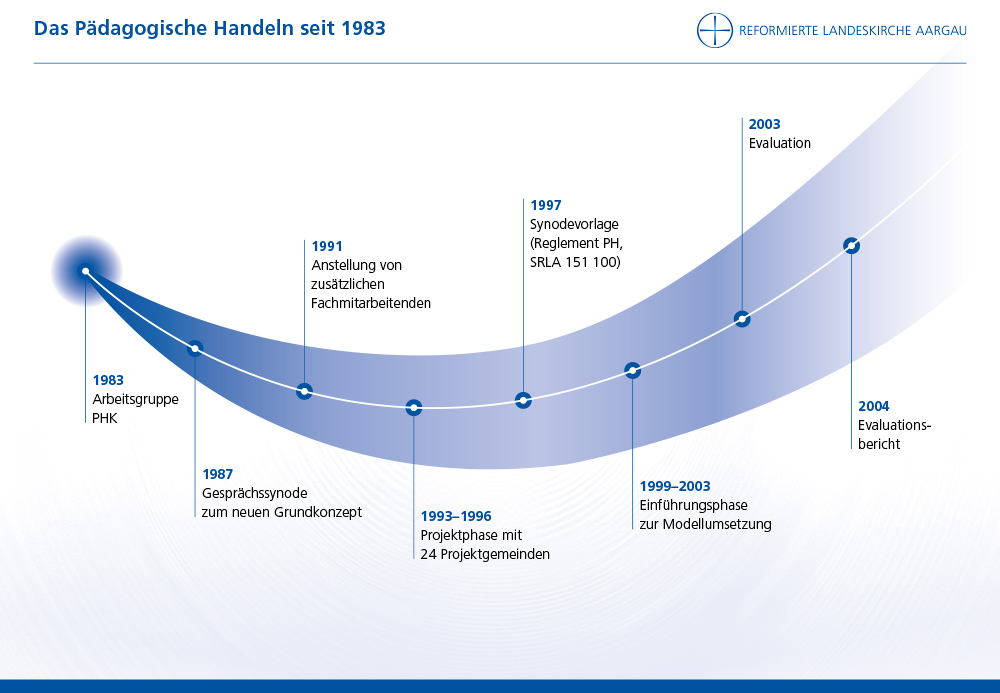 Das Pädagogische Handeln seit 1983