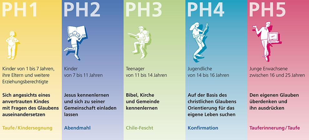 Der PH-Weg